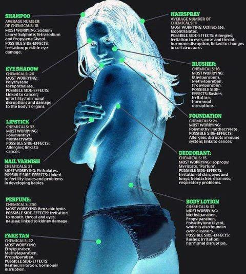 Chemicals in skin care
